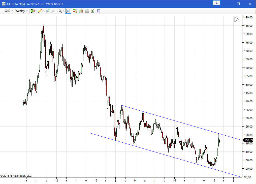 Is Gold On The Eve Of A Multi-Year Rally?