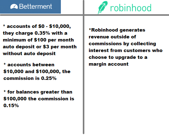 Betterment vs Robinhood: Which Robo-Advisor is the Best for You?