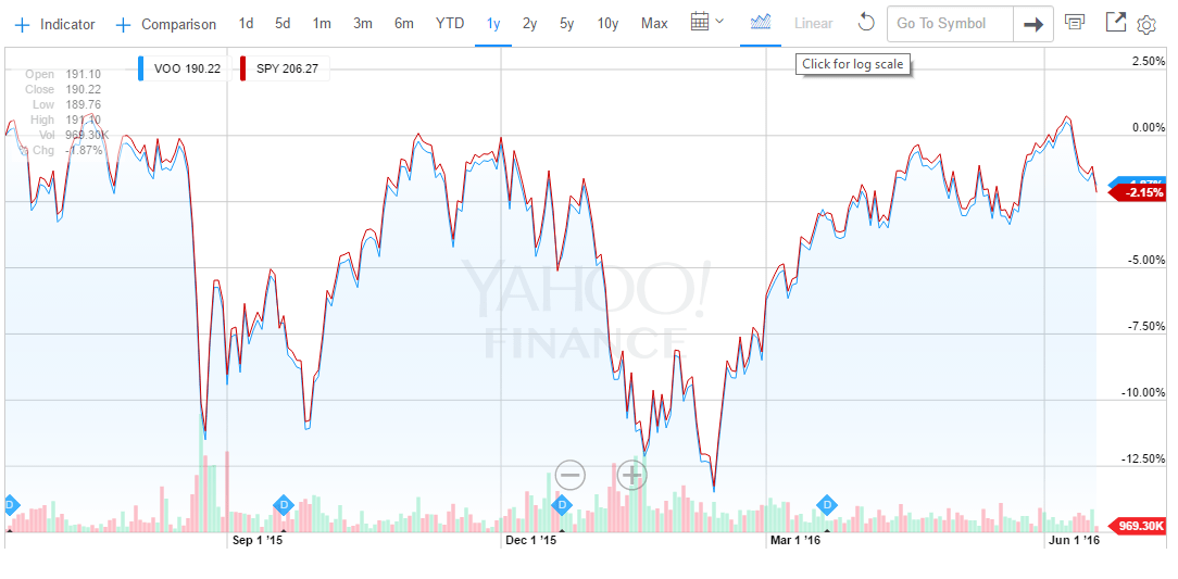 VOO vs SPY: Vanguard 500 ETF or SPDR S&P 500 ETF