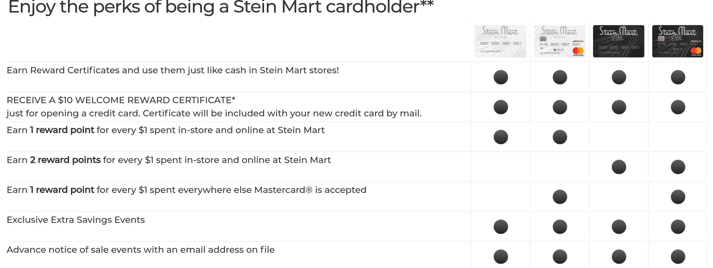 www.steinmartcredit.com credit card